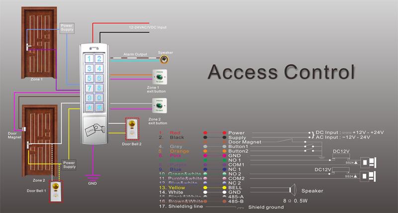 sistema controllo accessi stand alone